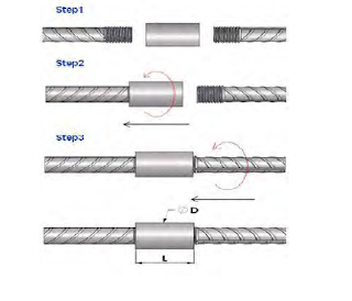 What is Reinforcement Coupler |  Benefits of Mechanical Splices or Coupler| Type ,Testing