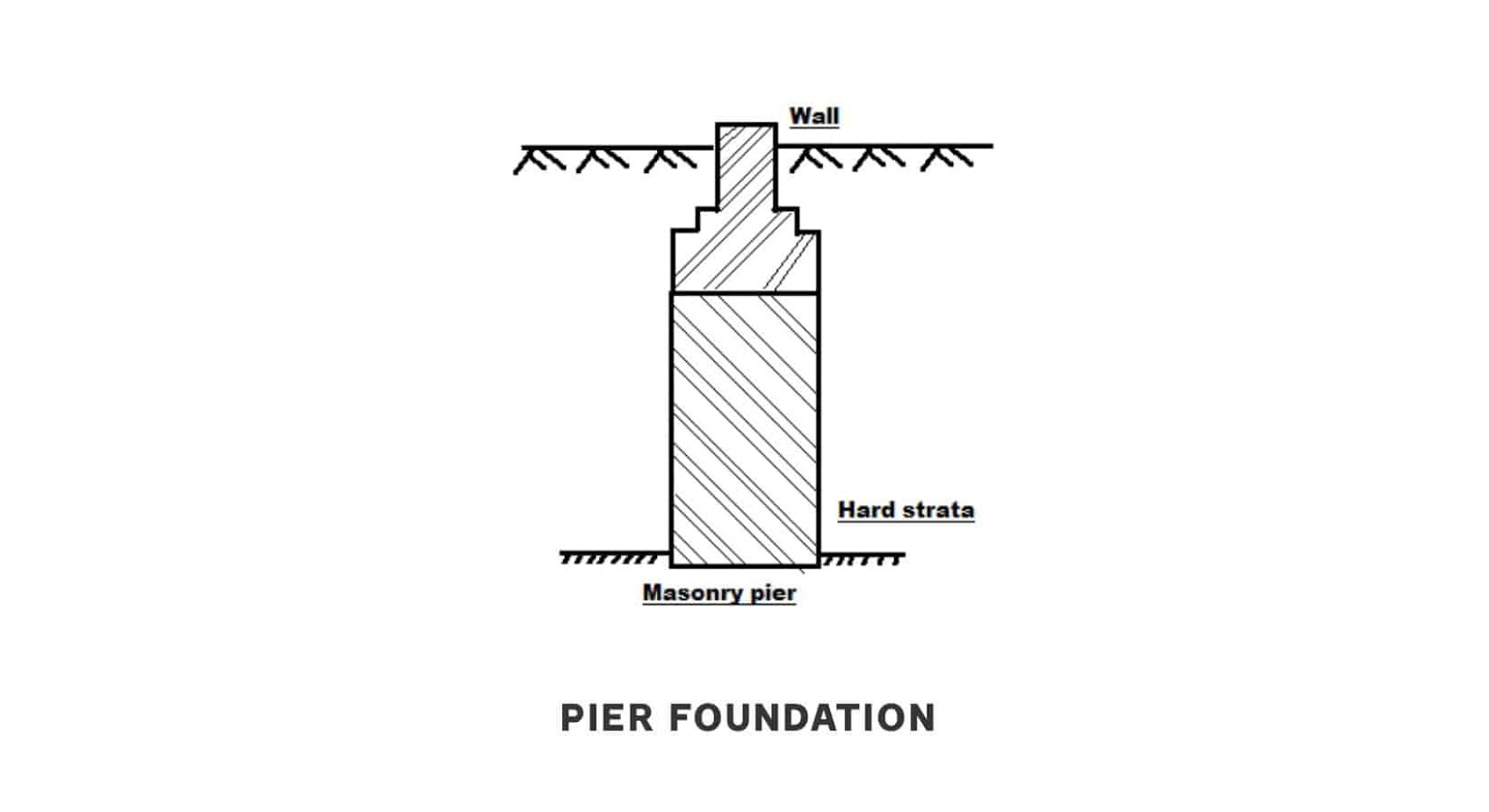 Pier foundation