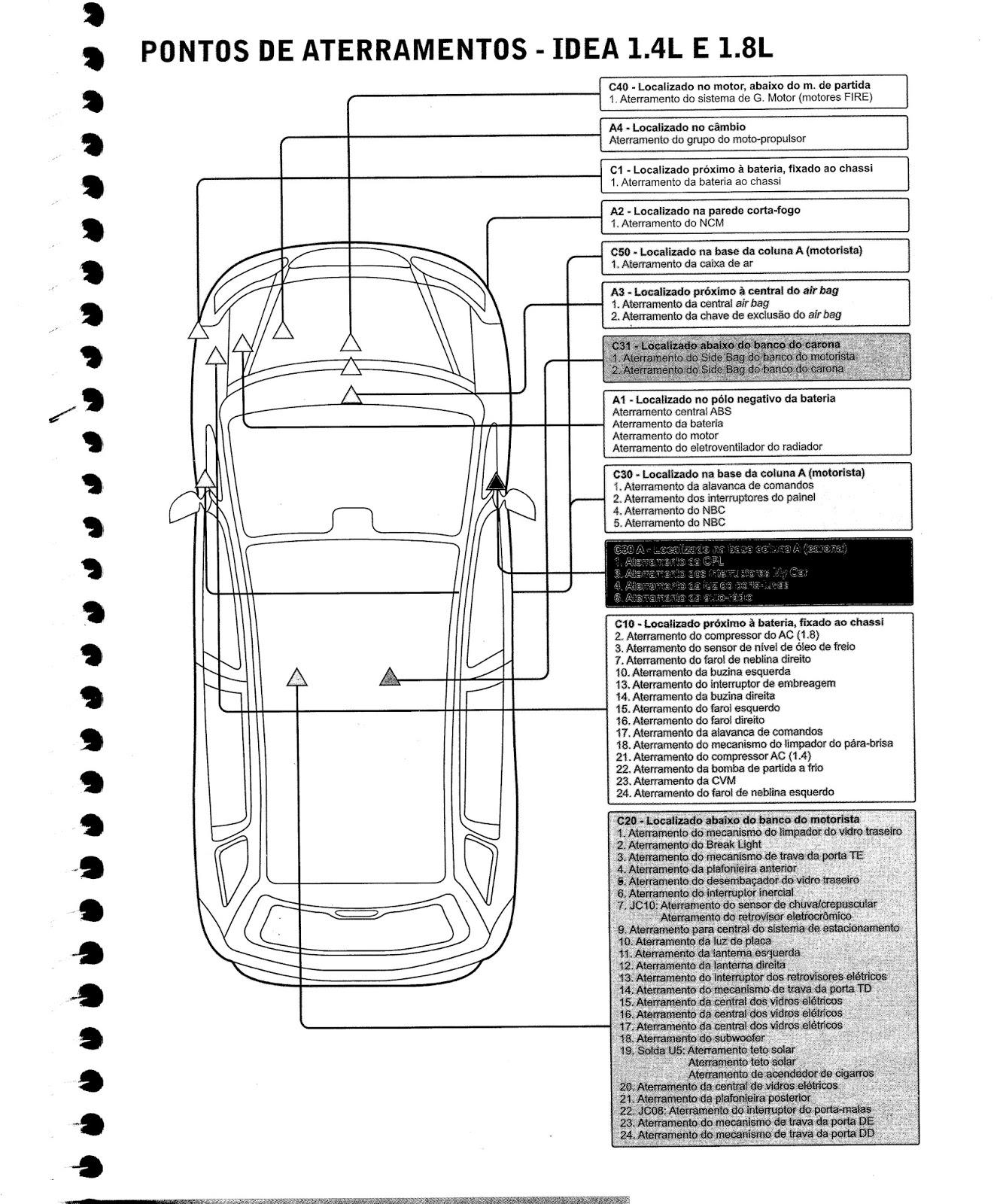 EP Injeção Eletrônica*: Pontos de aterramentos Fiat Idea 1