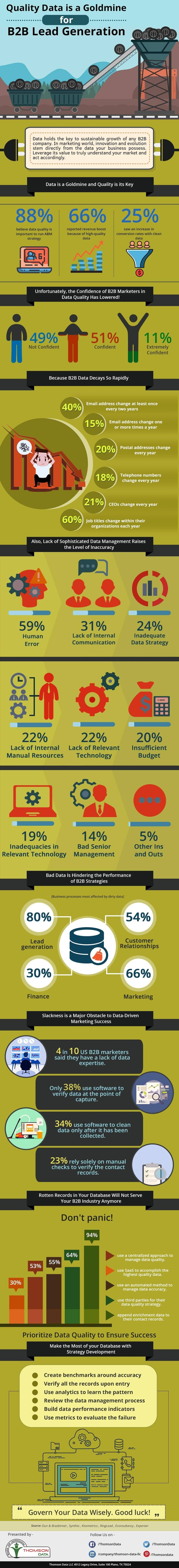 Quality Data is a Goldmine for B2B Lead Generation #infographic