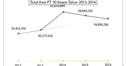 Analisis Laporan Keuangan Perusahaan Studi Kasus Pt Xl Axiata Tbk Part 3 Economics