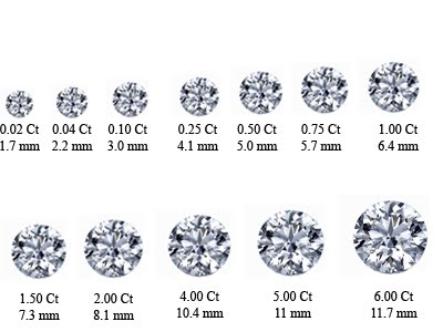 1 2 Carat Diamond Actual Size