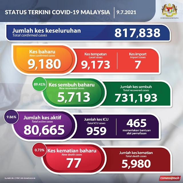 Kes baharu positive Covid19 sebanyak 9,180 dan 77 kes kematian pada 9 Julai 2021