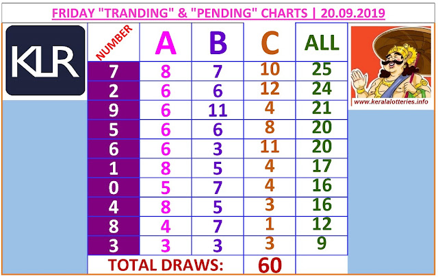 Kerala lottery result ABC and All Board winning number chart of latest 60 draws of Friday Nirmal  lottery. Nirmal  Kerala lottery chart published on 20.09.2019