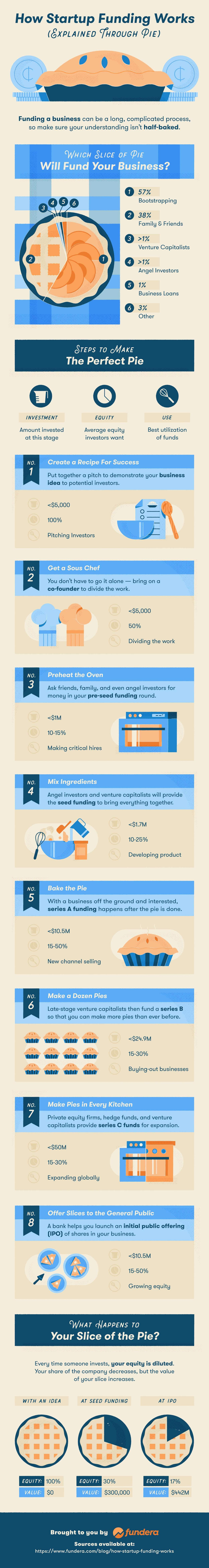 How Startup Funding Works #infographic