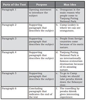 Materi Bahasa Inggris Kelas 10 - Which One is Your Best Getaway?