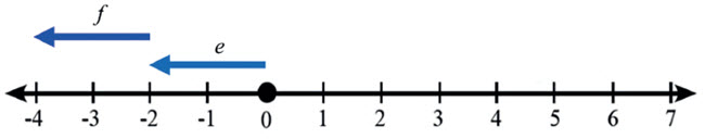 Garis Bilangan 3