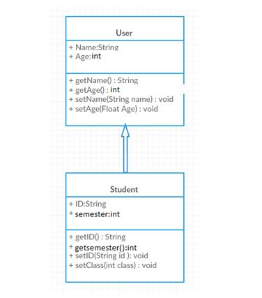 CS411 Assignment Question no 1 Class diagram