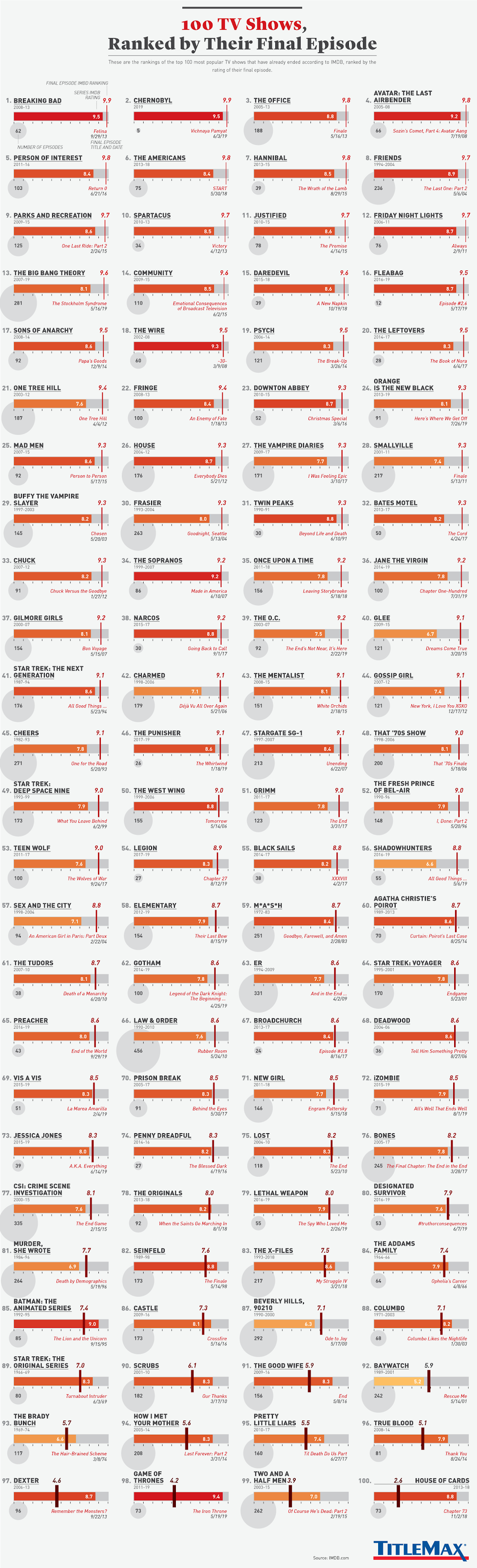 100 TV Shows, Ranked by Their Final Episode #infographic