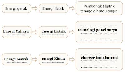 contoh pemanfaatan perubahan energi dalam kehidupan sehari-hari www.simplenews.me