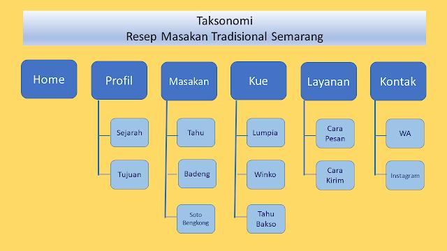 Contoh Taksonomi Menu dan Submenu Resep Masakan Semarang