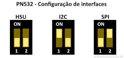 Configuração interfaces