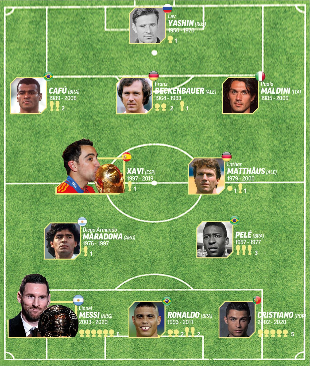 Los mejores en el fútbol