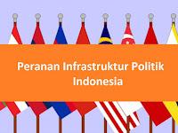 Pembahasan Peranan Masing-masing Unsur Infrastruktur Politik