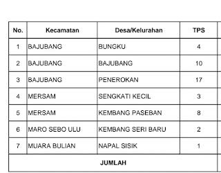 Ini Nomor TPS di kabupaten Batang Hari yang akan melaksanakan PSU Gubernur Jambi