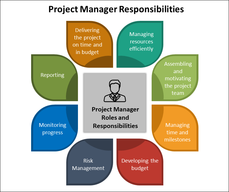 Project Manager Responsibilities, project manager roles and responsibilities