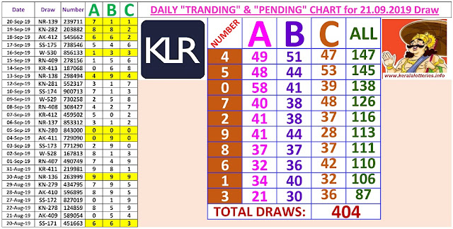 Kerala Lottery Results Winning Numbers Daily Charts for 404 Draws on 21.09.2019