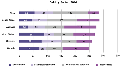 Chart 2: China's debt compared with selected economies. Source: Dobbs et al., 2015 [2]
