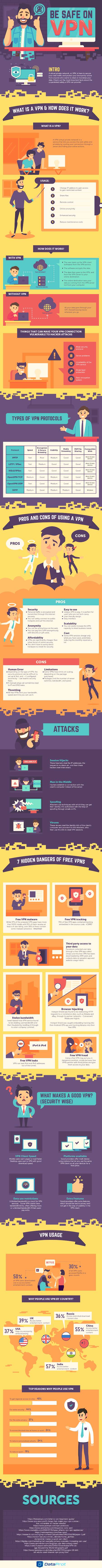 Be safe: Use a VPN #infographic