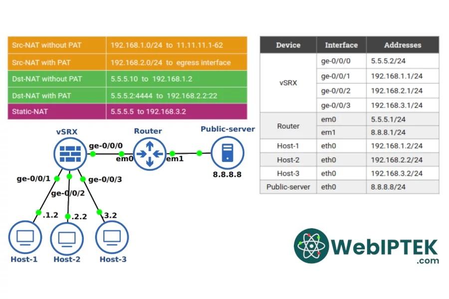 Configure Static NAT in Juniper SRX via Command Line