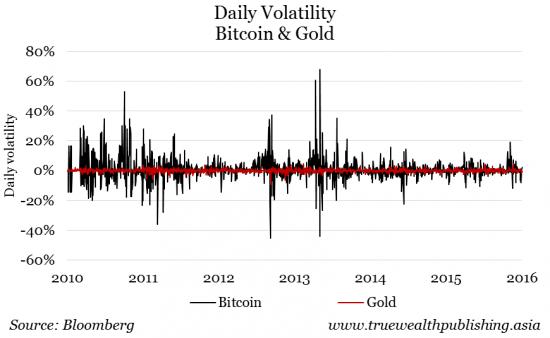 La volatilidad diaria Bitcoin y Oro