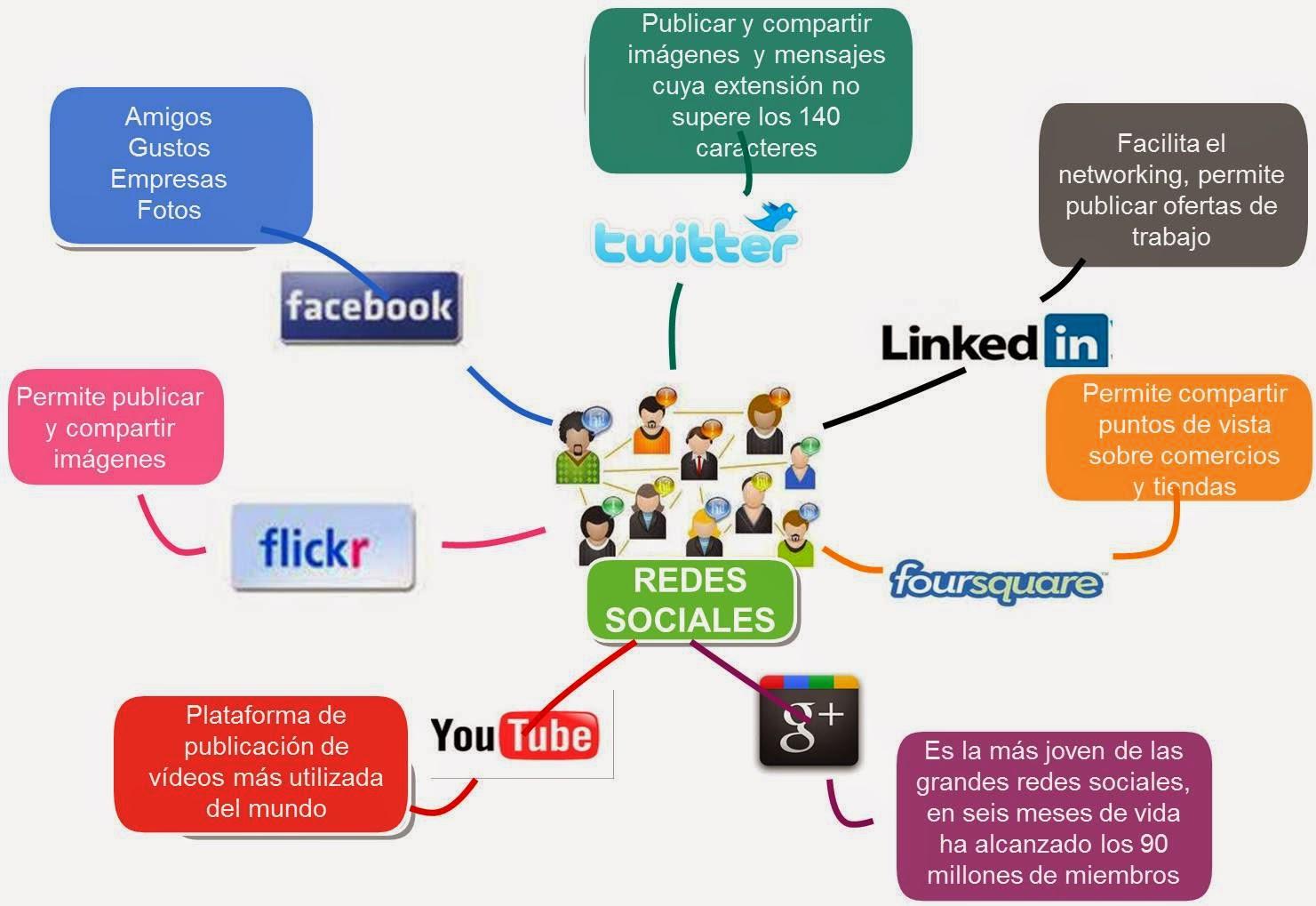 Las Redes Sociales 2015