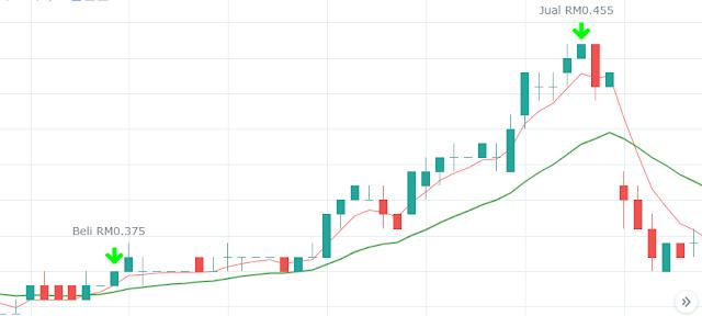 tips beli saham supaya cepat untung