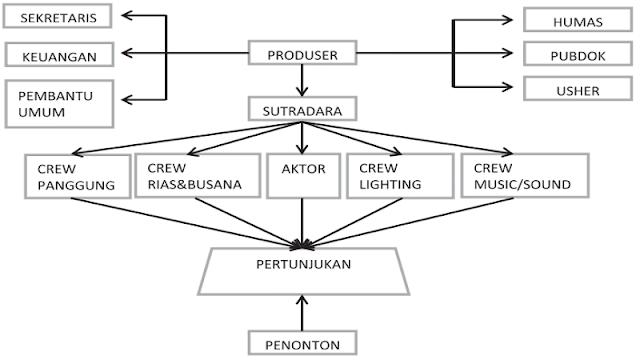 Mengenal Dasar Proses Produksi Dan Manajemen Teater |Teori Drama_Pementasan Part 2