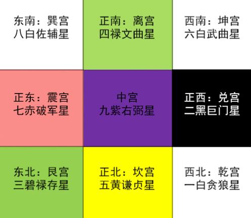 分享星 : 【易鑫】2018年九宮飛星與風水布局