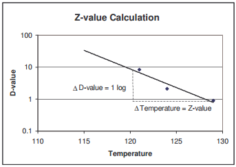 how to find z value