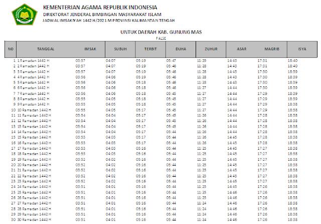 Jadwal Imsakiyah Ramadhan 1442 H Kabupaten Gunung Mas, Provinsi Kalimantan Tengah