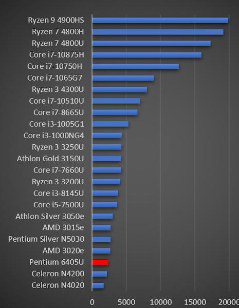Pentium Gold 6405U
