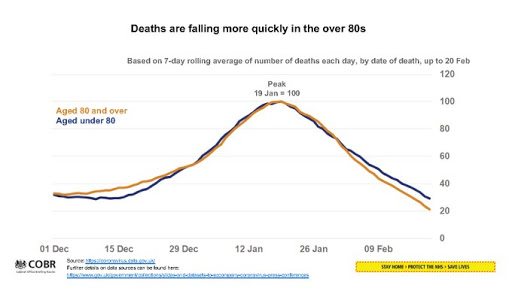 010321 UK GOv  briefing mortality dropping quickest in people over 80