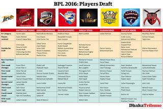 bpl 2016 new,।বিপিএল ২০১৬ খেলার সময়, নতুন সিডিউল বিপিএল খেলার,সকল দলের bpl খেলার সময় এবং মাঠ, ২০১৬ সালের বিপিএল মেচ এর সময়, বিপিএল ২০১৬ এর নতুন সিডিউল, চাট, খেলার চাট, সময় সূচি,2016 player list,bpl t20 2016 schedule,bangladesh premier league 2016 schedule,bangladesh premier league 2016-2017,bangladesh premier league 2016 new schedule, bangladesh premier league 2016 teams,bpl 2016 teams,