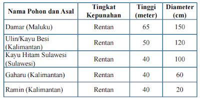 Tabel Pohon-Pohon Bernilai Ekonomis di Indonesia