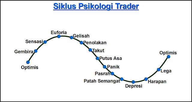 Siklus Momentum Trading Saham dengan Analisa Teknikal