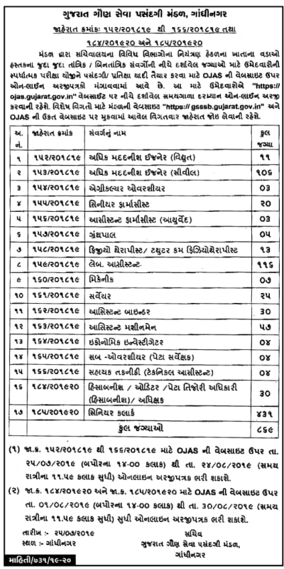GSSSB Recruitment Lab Assistant 438 Posts