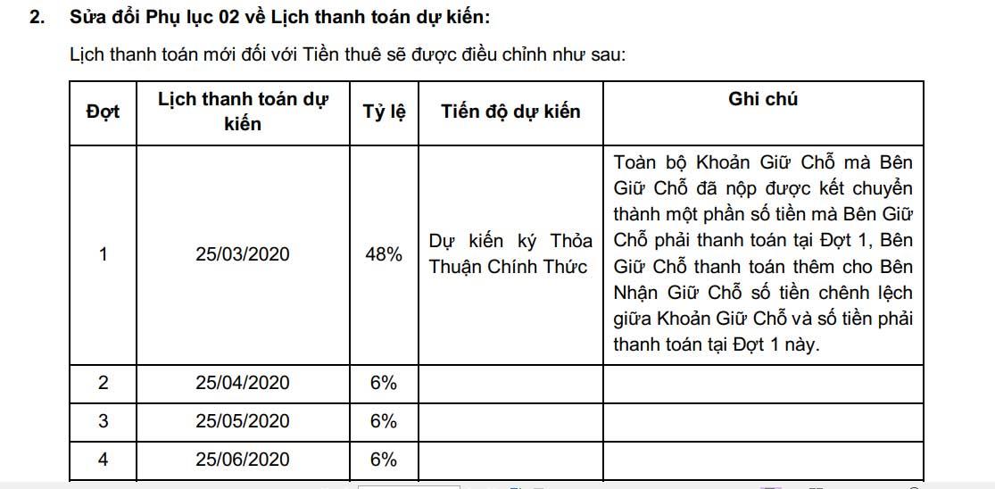 Tiến độ thanh toán dự án D-ONe Sài Gòn