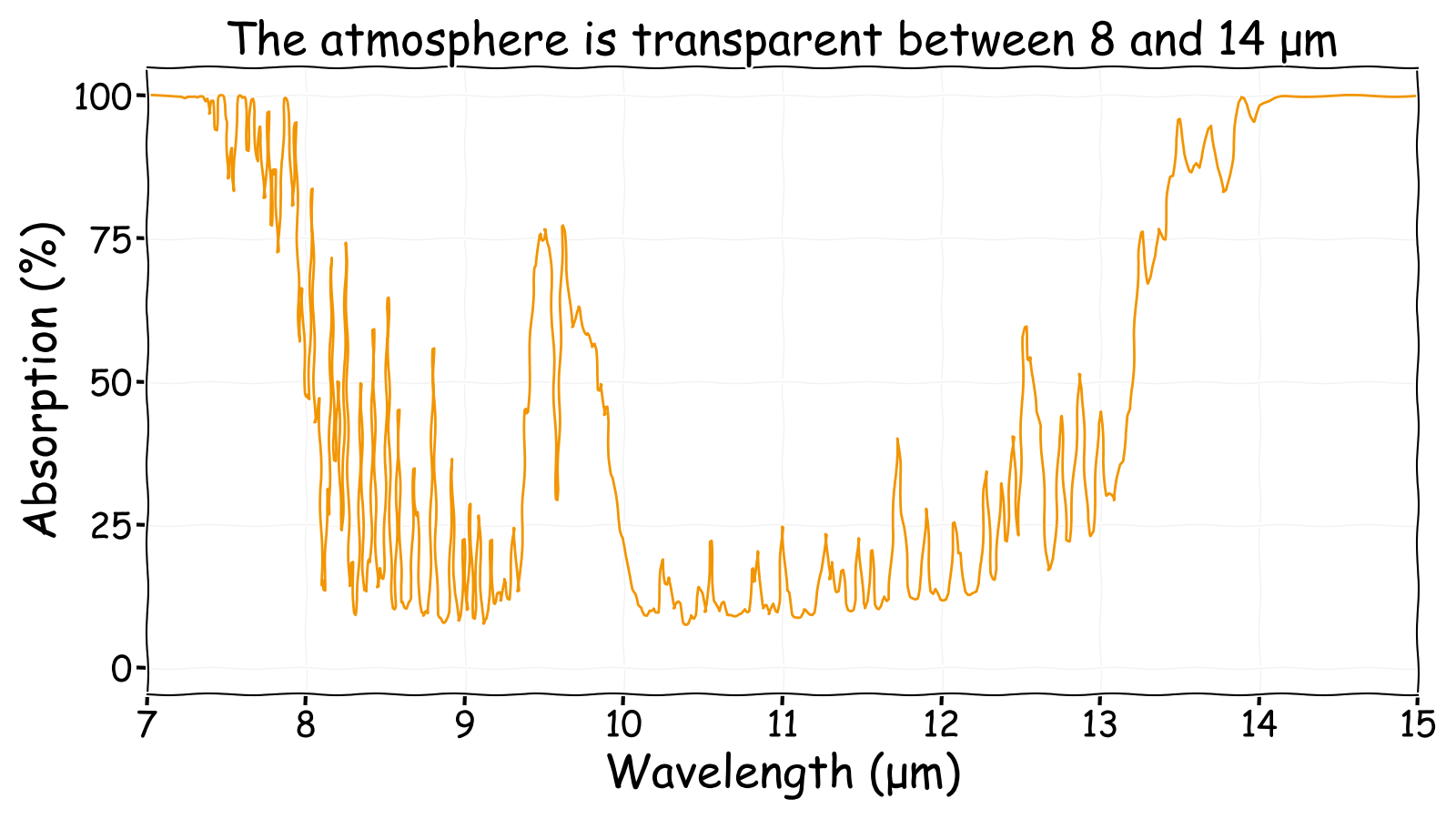 Long wave infrared atmospheric absorption spectrum