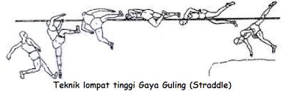 Gaya Guling (Straddle)