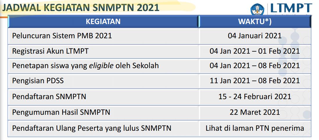 Jadwal Dan Persyaratan Pendaftaran Snmptn Utbk Sbmptn Tahun 2021 Pendidikan Kewarganegaraan Pendidikan Kewarganegaraan