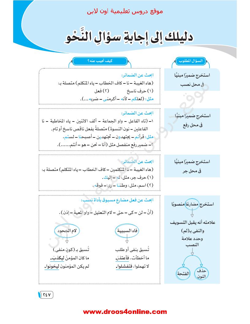 افضل مراجعة نهائية لغة عربية( نحو)من الأضواء للثانوية العامة 2021