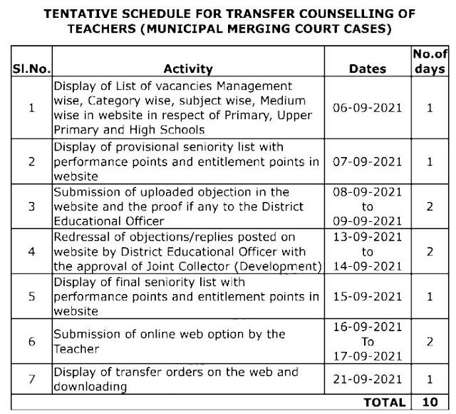 AP Teachers District Wise Leftover Vacancies of PS HMs, Gr.2 HMs, SGT, SA