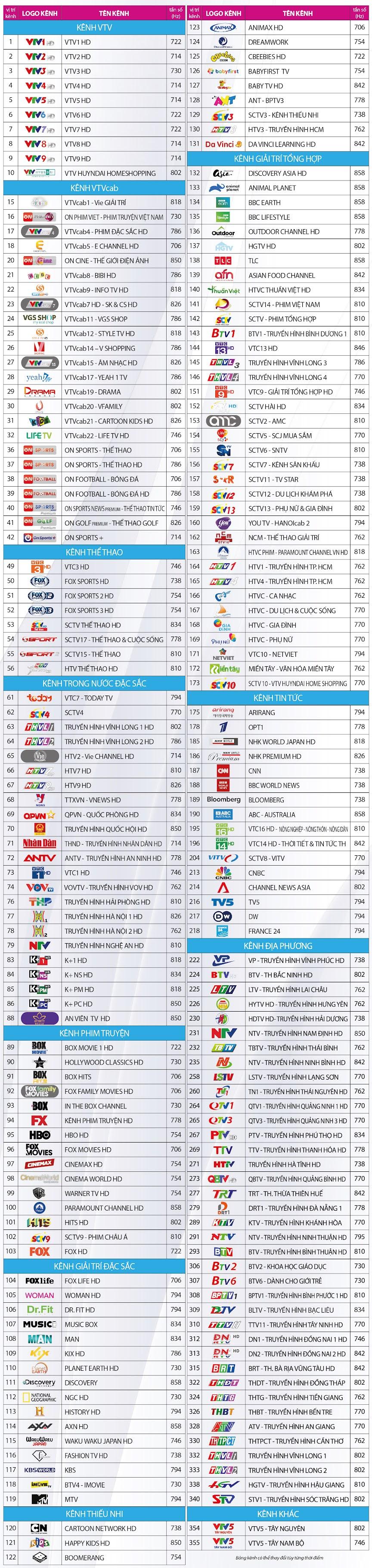 Danh sách kênh trên hệ thống truyền hình số của VTVCab