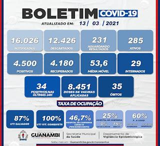 Guanambi registra 35º óbito em decorrência da Covid-19