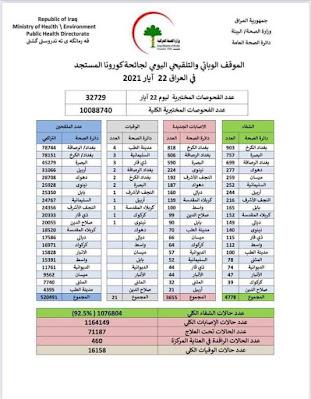 الموقف الوبائي والتلقيحي اليومي لجائحة كورونا في العراق ليوم السبت الموافق 22 ايار 2021
