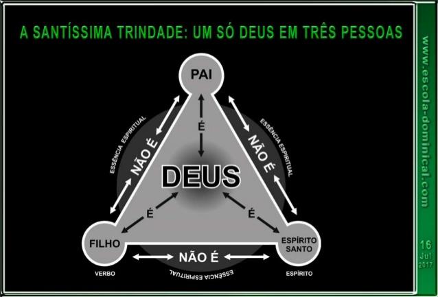 https://www.slideshare.net/ismaelpoliveira/lio-03-a-santssima-trindade-um-s-deus-em-trs-pessoas