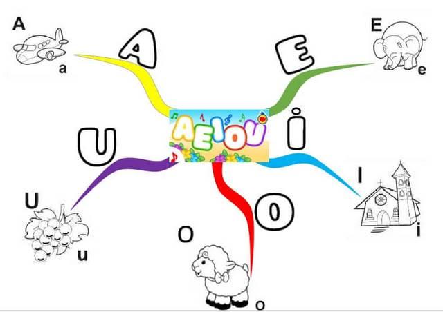 plantilla 2 de mapa mental para niños