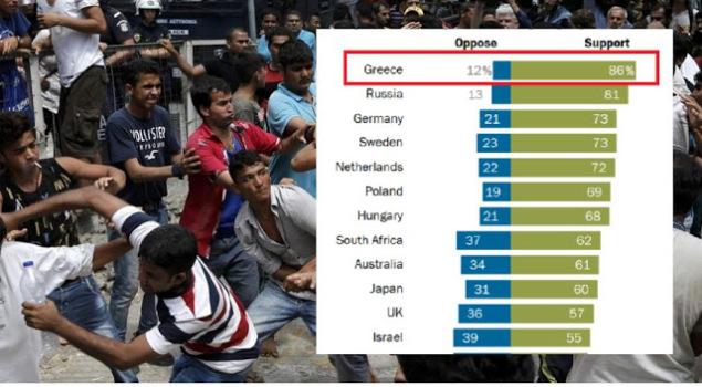 Το 86% Των Ελλήνων Θέλουν Την Απέλαση Των Παράνομων Μεταναστών
