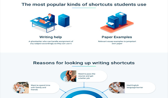 Students More Likely to Choose a Modern Way of Solving Writing Struggles #infographic